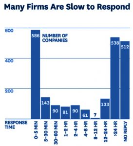 Law Firms Slow to Respond to Lead Calls
